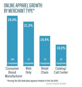 From Internet Retailer research.